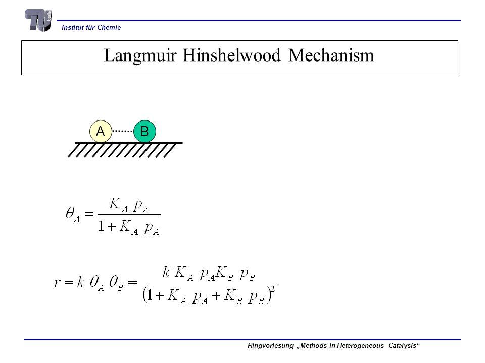Institut für Chemie Ringvorlesung Methods in Heterogeneous Catalysis Langmuir Hinshelwood Mechanism A B