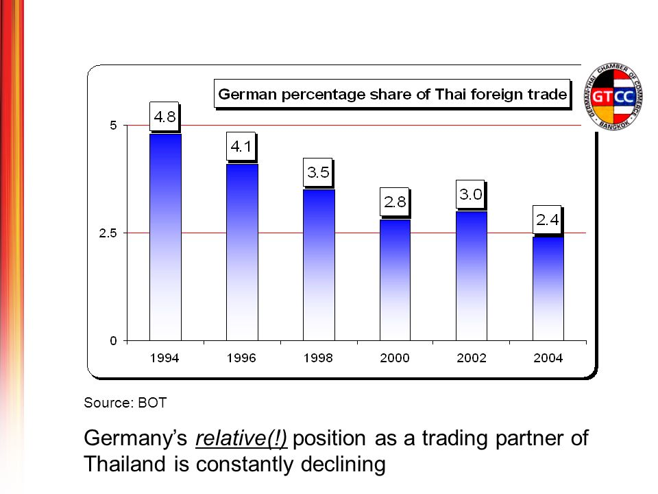 Germanys relative(!) position as a trading partner of Thailand is constantly declining