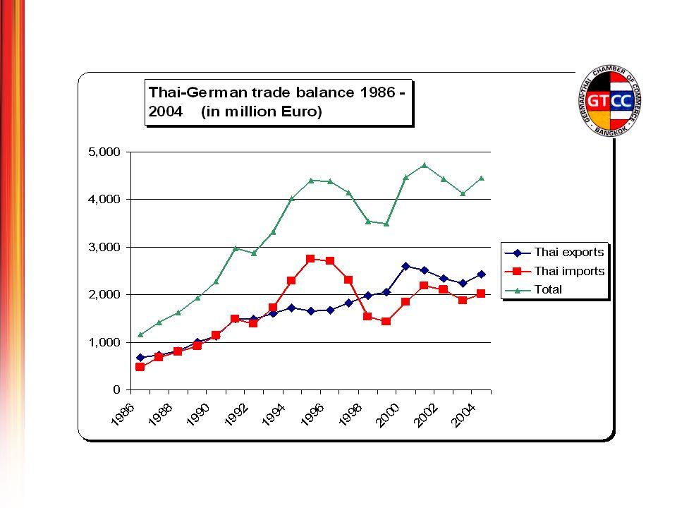 Source: German Federal Statistical Office