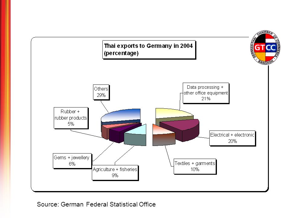 GTS05 focuses on the following sectors: Electrical and electronics Machinery building and plant Information and communication Energy and power Automobile and automobile supplies Traffic and transport Chemicals and plastics Construction Environment Services (banking, insurance, legal etc.) Research and development Professional education and training Study in Germany New highlight: Tourism to Germany