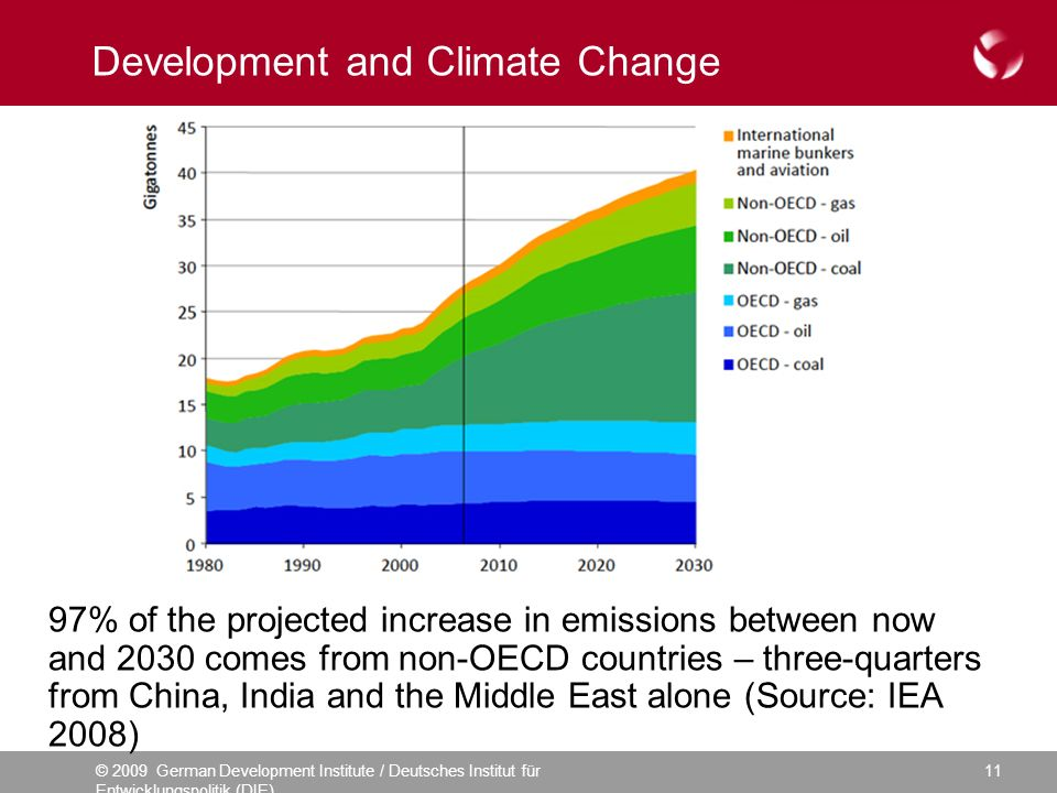 © 2009 German Development Institute / Deutsches Institut für Entwicklungspolitik (DIE) 11 Development and Climate Change 97% of the projected increase in emissions between now and 2030 comes from non-OECD countries – three-quarters from China, India and the Middle East alone (Source: IEA 2008)