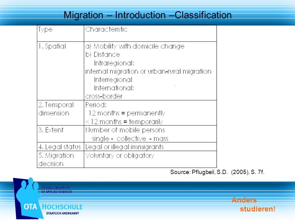 Anders studieren! Migration – Introduction –Classification Source: Pflugbeil, S.D. (2005), S. 7f.