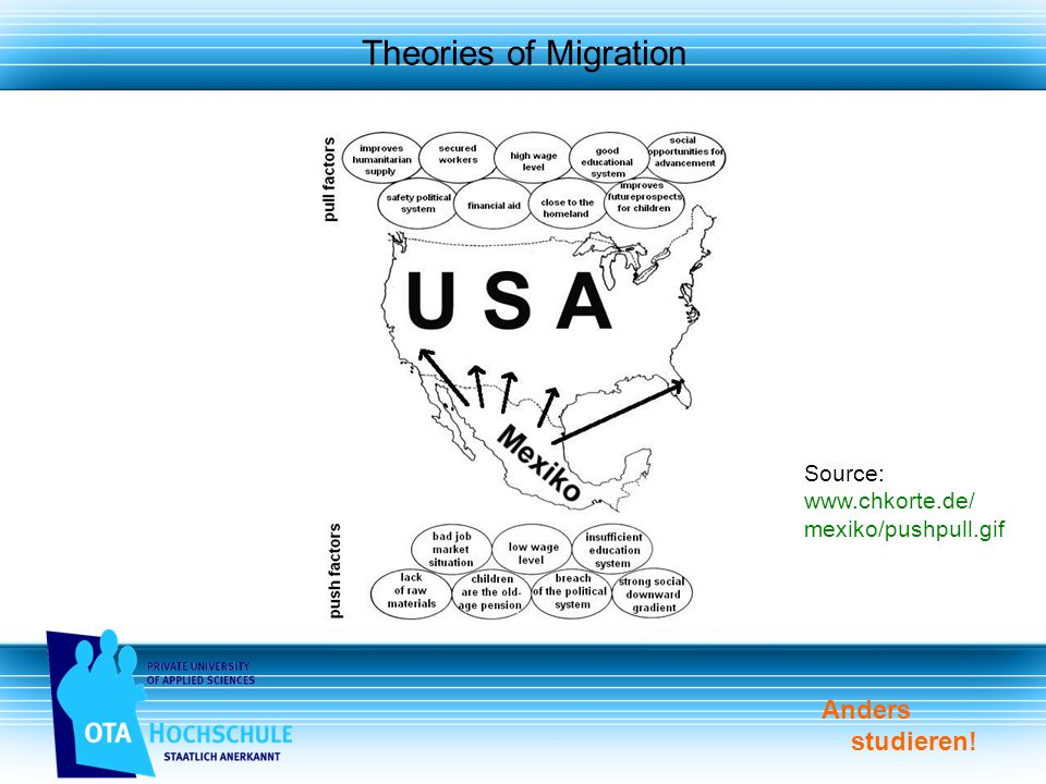 Anders studieren! Theories of Migration Source: www.chkorte.de/ mexiko/pushpull.gif