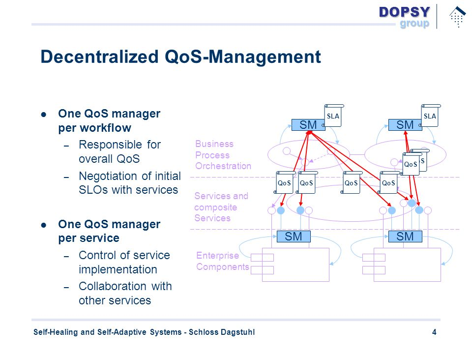 DOPSYgroup.............. 4 Self-Healing and Self-Adaptive Systems - Schloss Dagstuhl Decentralized QoS-Management One QoS manager per workflow – Respo