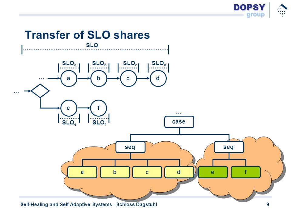 DOPSYgroup.............. 9 Self-Healing and Self-Adaptive Systems - Schloss Dagstuhl Transfer of SLO shares abcd SLO seq abcd ef case … SLO a SLO b SL