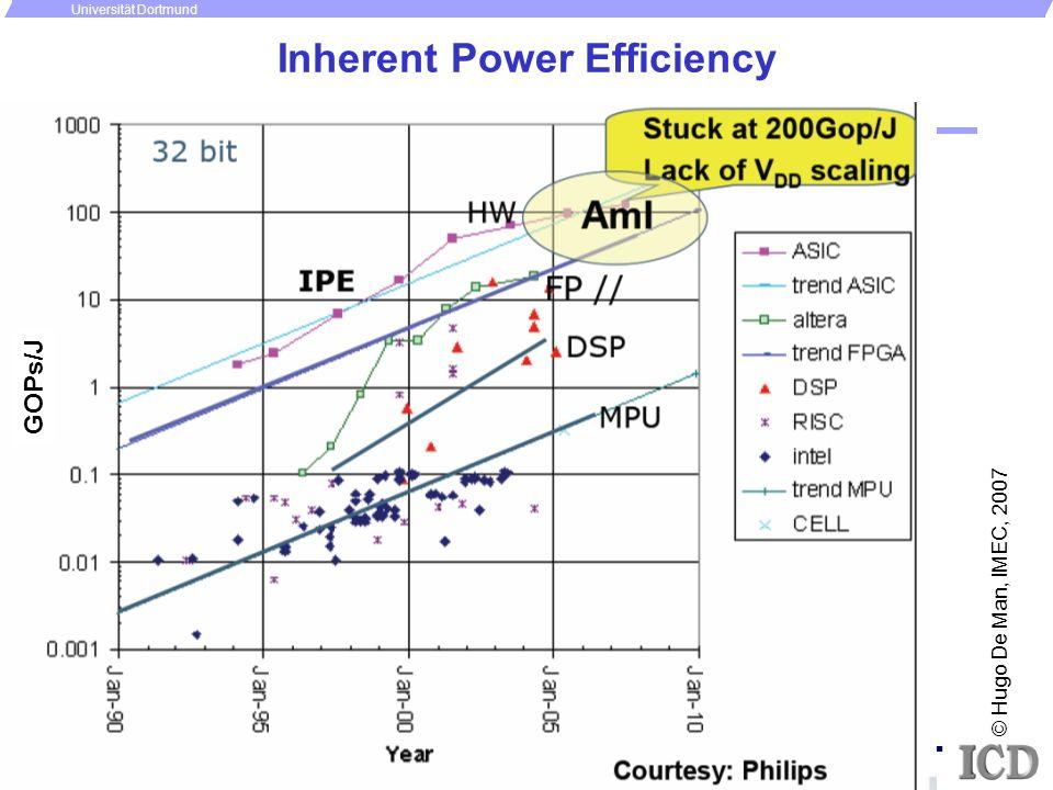 - 4 - P. Marwedel, Univ. Dortmund/Informatik 12 + ICD/ES, 2007 Universität Dortmund Inherent Power Efficiency © Hugo De Man, IMEC, 2007 GOPs/J