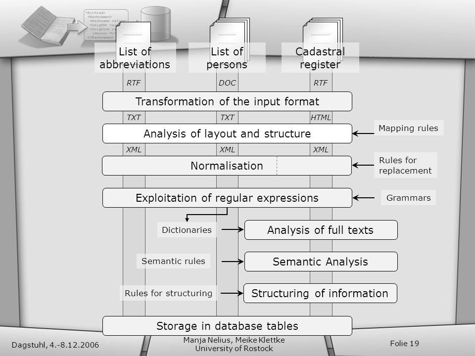 Dagstuhl, 4.-8.12.2006 Manja Nelius, Meike Klettke University of Rostock Folie 19 HTML TXT XML DOCRTF Transformation of the input format List of abbre