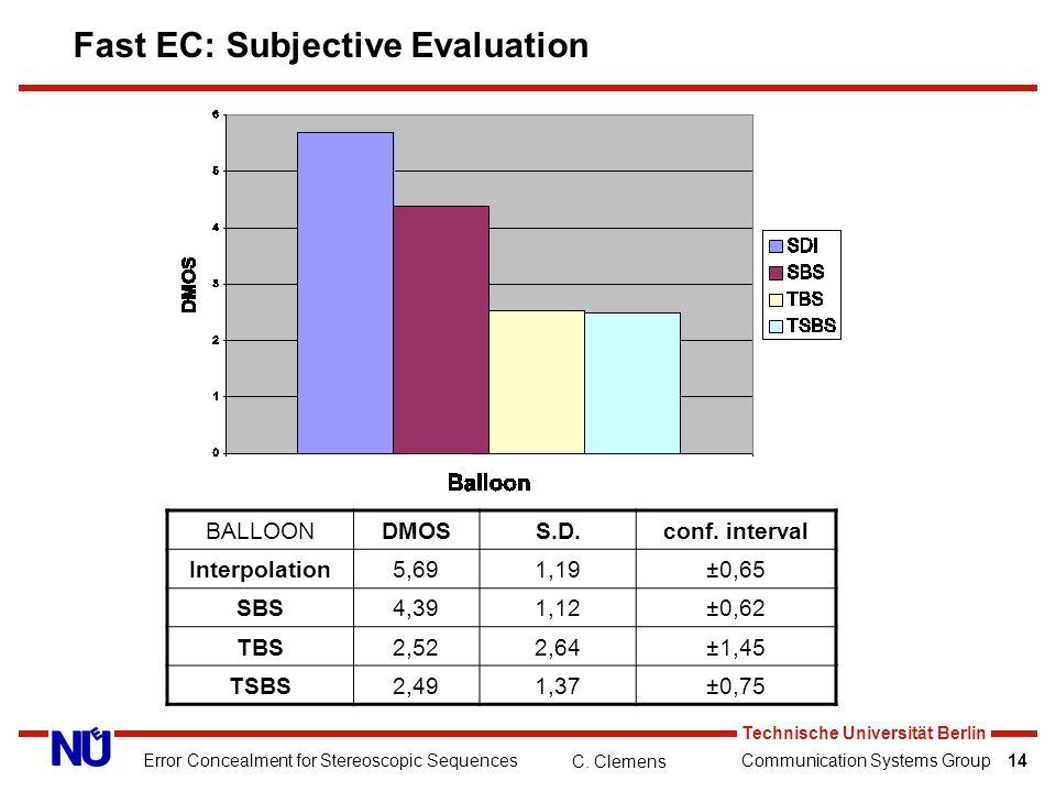 Communication Systems Group C. Clemens Technische Universität Berlin Error Concealment for Stereoscopic Sequences14 Fast EC: Subjective Evaluation BAL