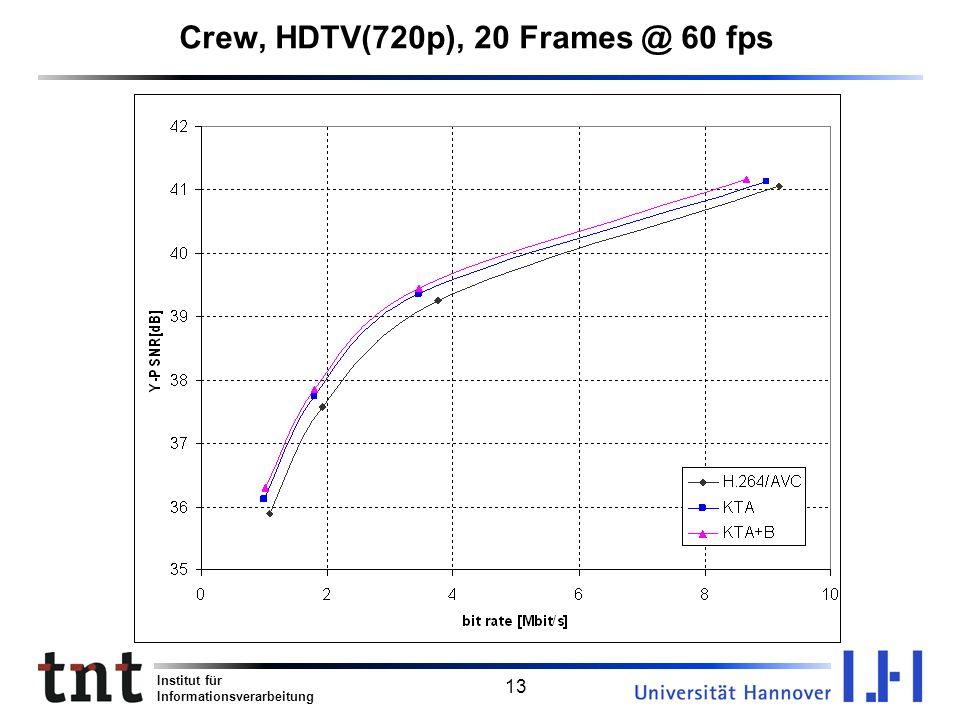Institut für Informationsverarbeitung 13 Crew, HDTV(720p), 20 Frames @ 60 fps