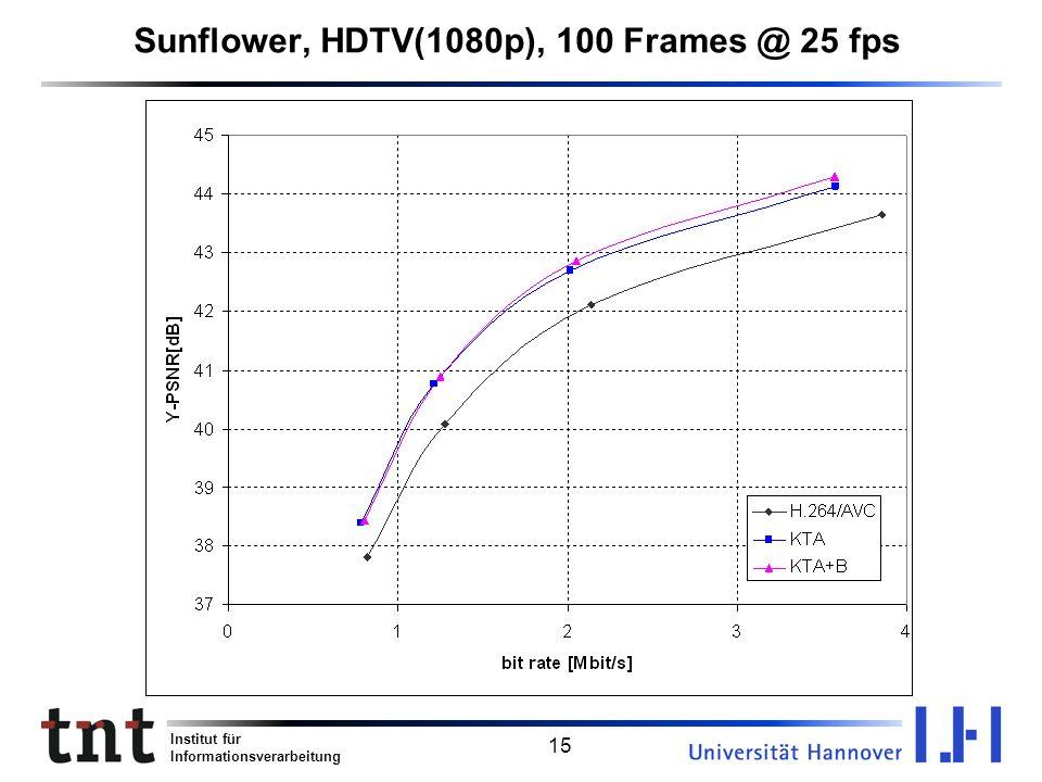 Institut für Informationsverarbeitung 15 Sunflower, HDTV(1080p), 100 Frames @ 25 fps