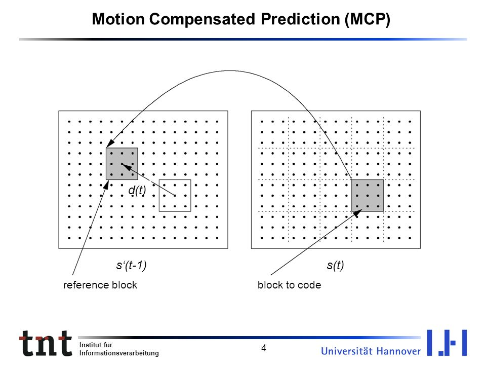 Institut für Informationsverarbeitung 4 Motion Compensated Prediction (MCP) s(t-1) block to code s(t) reference block d(t)