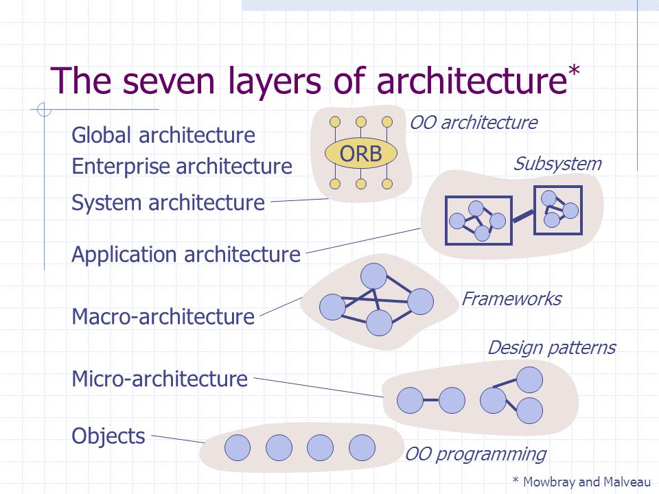The seven layers of architecture * Global architecture Enterprise architecture System architecture Application architecture Macro-architecture Micro-architecture Objects * Mowbray and Malveau ORB OO architecture Frameworks Subsystem Design patterns OO programming