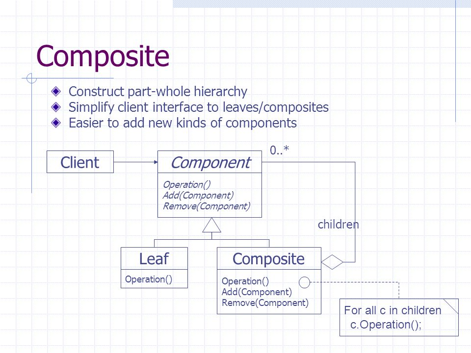 Composite Component Operation() Add(Component) Remove(Component) Composite Operation() Add(Component) Remove(Component) Leaf Operation() Client childr