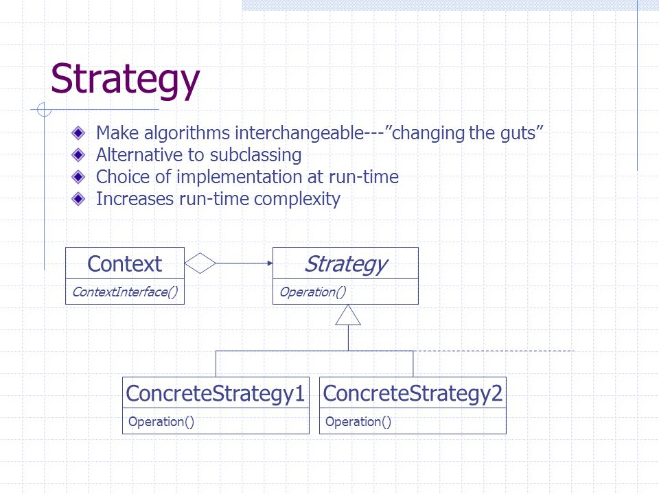 Strategy Operation() ConcreteStrategy2 Operation() Context Make algorithms interchangeable---changing the guts Alternative to subclassing Choice of im