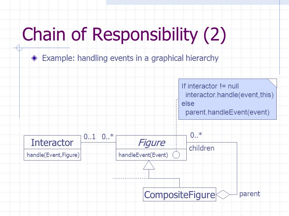Chain of Responsibility (2) Figure handleEvent(Event) CompositeFigure Interactor children 0..* If interactor != null interactor.handle(event,this) els