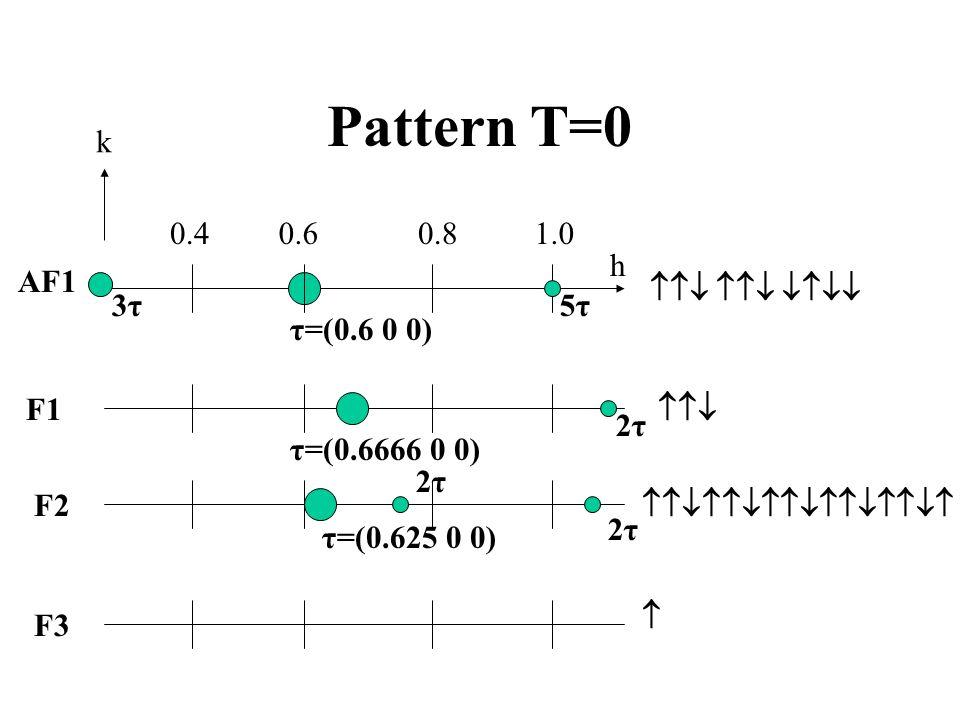 Pattern T=0 h 0.40.60.81.0 AF1 F1 F2 F3 τ=(0.6 0 0) 5τ5τ3τ3τ τ=(0.6666 0 0) τ=(0.625 0 0) 2τ2τ 2τ2τ 2τ2τ k