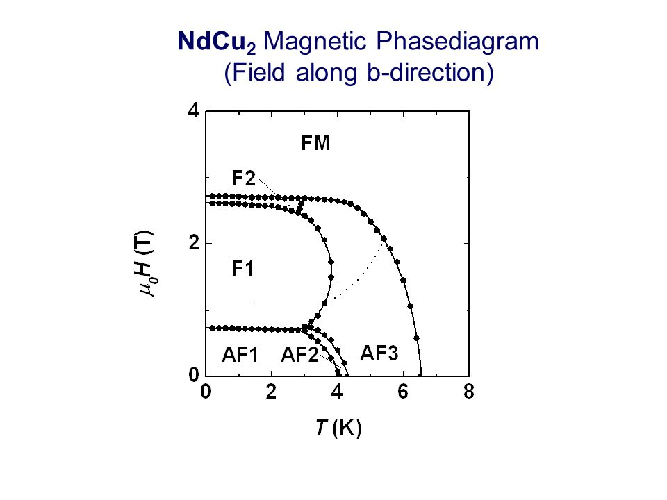 NdCu 2 Magnetic Phasediagram (Field along b-direction)