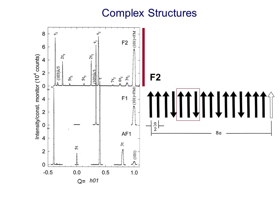 Complex Structures F2 Q=