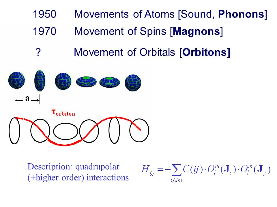 1950 Movements of Atoms [Sound, Phonons] a τ orbiton Description: quadrupolar (+higher order) interactions a τ orbiton 1970 Movement of Spins [Magnons