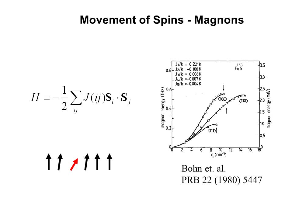 Movement of Spins - Magnons Bohn et. al. PRB 22 (1980) 5447 T=1.3 K 153