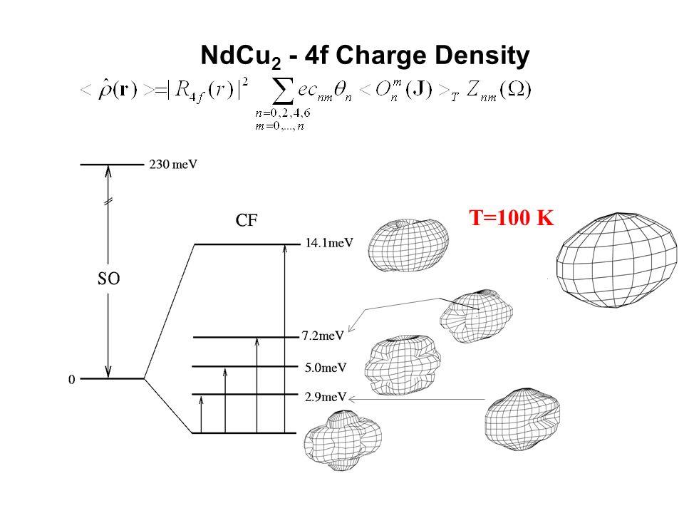 T=10 KT=40 KT=100 K NdCu 2 - 4f Charge Density