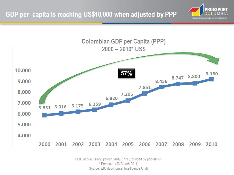 GDP per- capita is reaching US$10,000 when adjusted by PPP GDP at purchasing power parity (PPP), divided by population * Forecast (23 March 2011) Sour