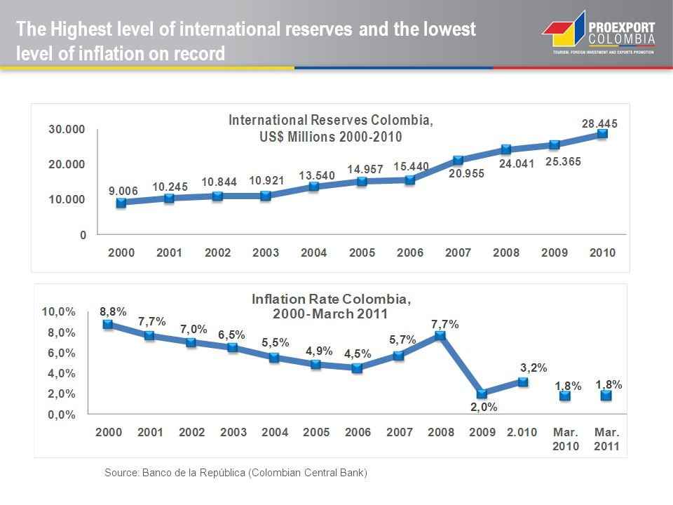 The Highest level of international reserves and the lowest level of inflation on record Source: Banco de la República (Colombian Central Bank)