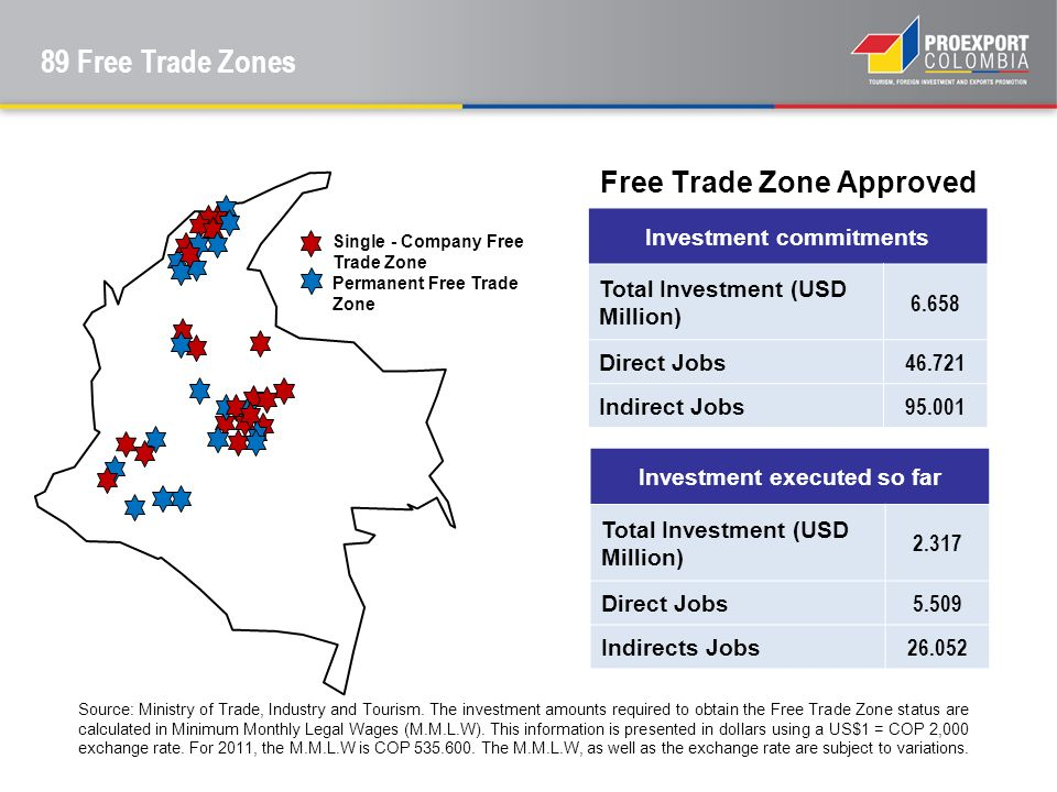 Free Trade Zone Approved 34 Source: Ministry of Trade, Industry and Tourism. The investment amounts required to obtain the Free Trade Zone status are