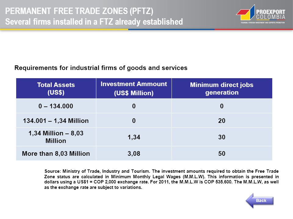 Requirements for industrial firms of goods and services Total Assets (US$) Investment Ammount (US$ Million) Minimum direct jobs generation 0 – 134.000