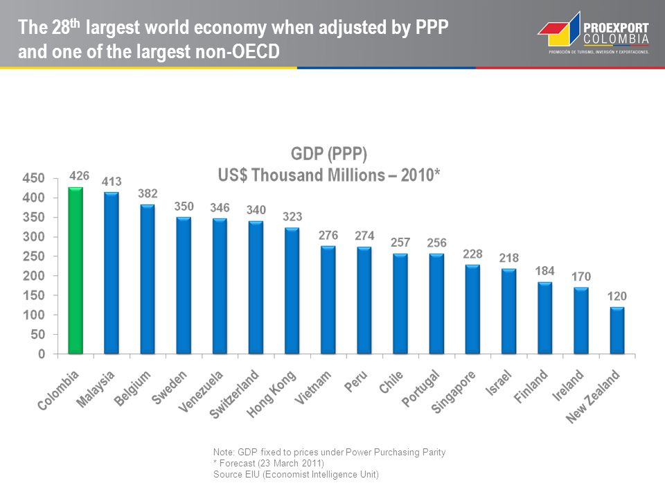 Note: GDP fixed to prices under Power Purchasing Parity * Forecast (23 March 2011) Source EIU (Economist Intelligence Unit) The 28 th largest world ec