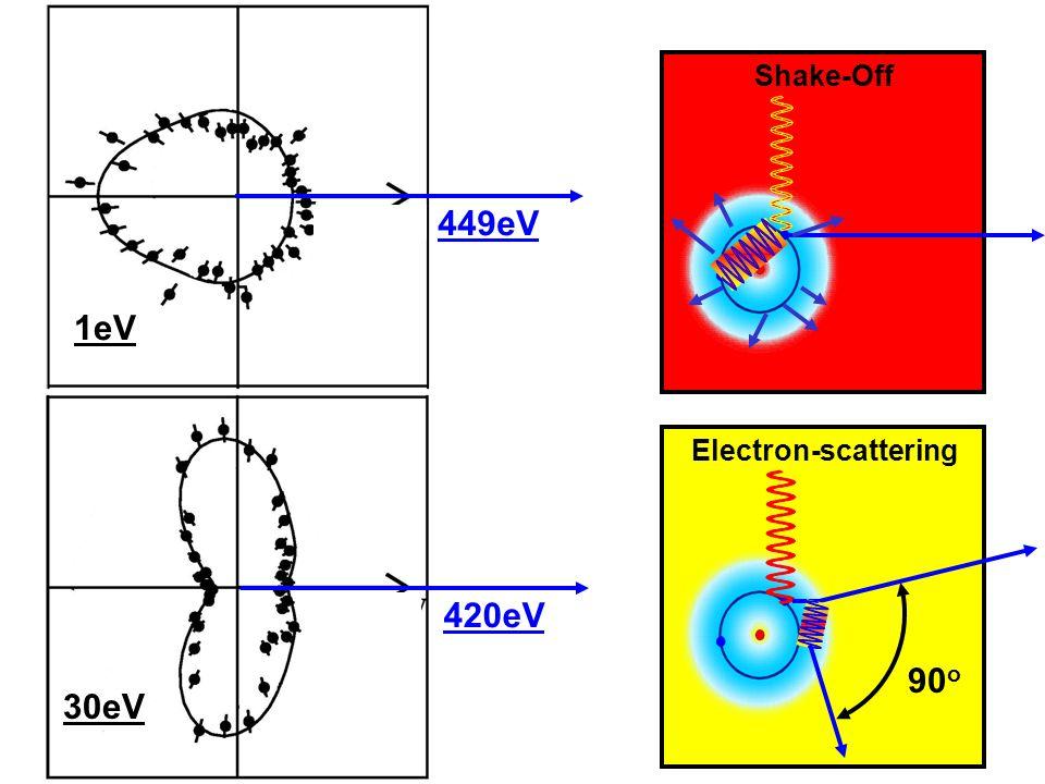 Electron-scatteringShake-Off 90 o 1eV 449eV420eV 30eV