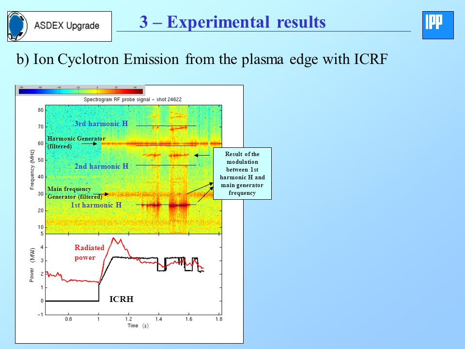 3 – Experimental results b) Ion Cyclotron Emission from the plasma edge with ICRF (s) (MW) 1st harmonic H 2nd harmonic H 3rd harmonic H ICRH Radiated power Main frequency Generator (filtered) Harmonic Generator (filtered) Result of the modulation between 1st harmonic H and main generator frequency