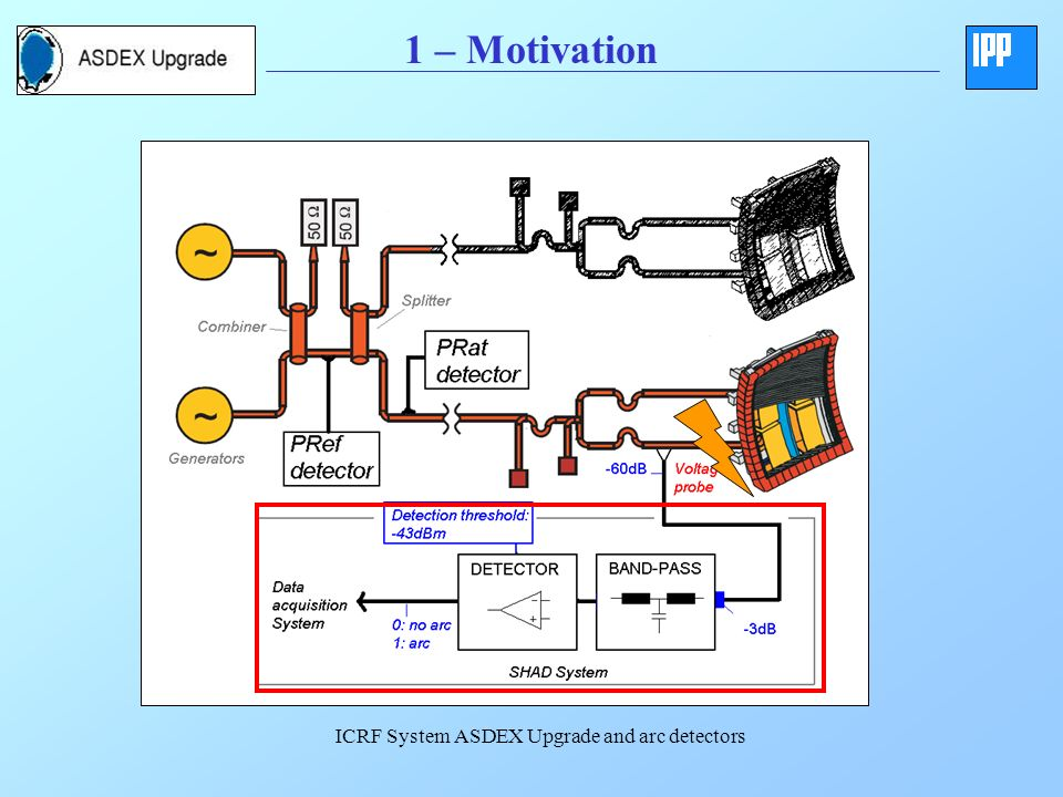 1 – Motivation ICRF System ASDEX Upgrade and arc detectors