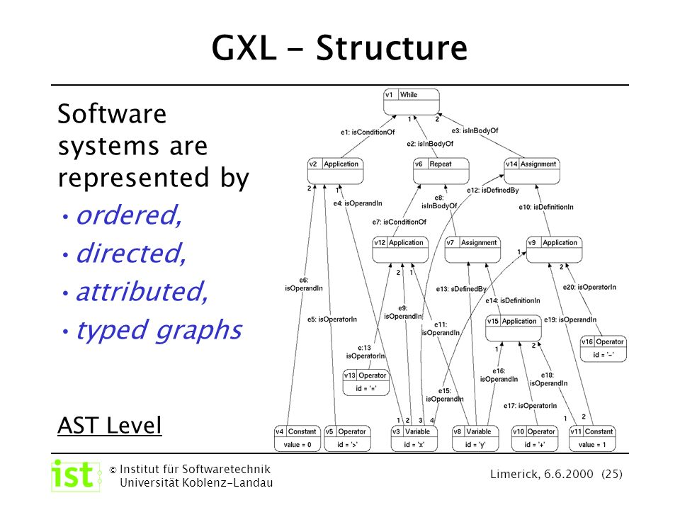 © Institut für Softwaretechnik Universität Koblenz-Landau Limerick, 6.6.2000 (25) GXL - Structure Software systems are represented by ordered, directed, attributed, typed graphs AST Level