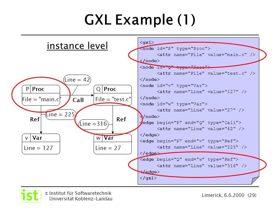 © Institut für Softwaretechnik Universität Koblenz-Landau Limerick, 6.6.2000 (29) GXL Example (1) instance level File =