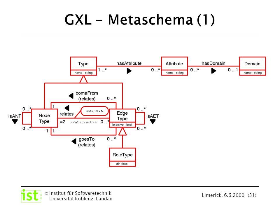 © Institut für Softwaretechnik Universität Koblenz-Landau Limerick, 6.6.2000 (31) GXL - Metaschema (1)