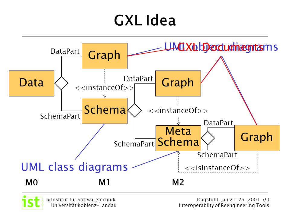 © Institut für Softwaretechnik Universität Koblenz-Landau Dagstuhl, Jan 21-26, 2001 (9) Interoperablity of Reengineering Tools GXL Idea Graph DataPart SchemaPart > Schema Graph Data DataPart SchemaPart > M0 M1 Meta Schema Graph DataPart SchemaPart > M2 UML class diagrams UML object diagrams GXL Documents