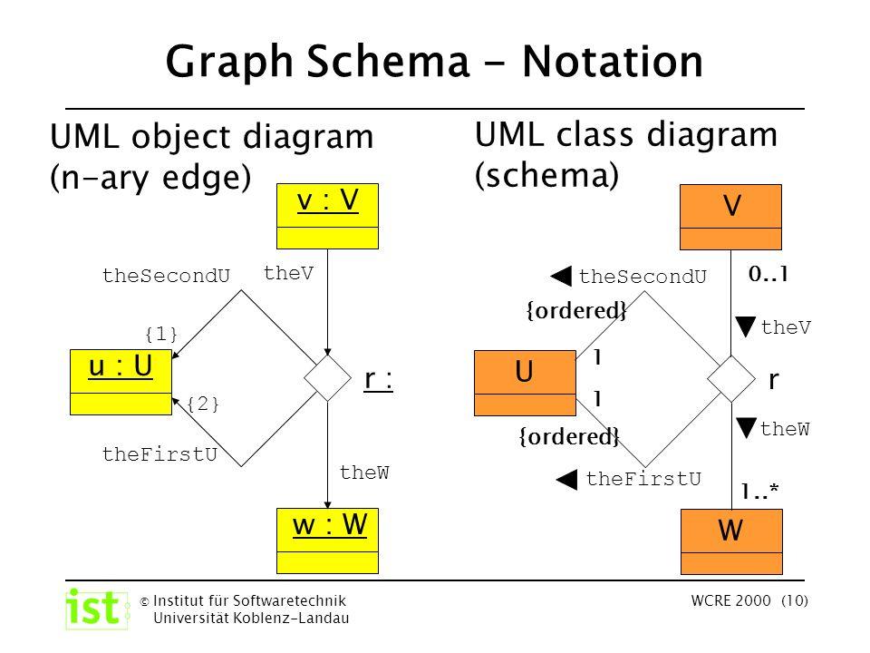 © Institut für Softwaretechnik Universität Koblenz-Landau WCRE 2000 (10) Graph Schema - Notation UML object diagram (n-ary edge) V W U r theSecondU theFirstU theV theW 1..* 0..1 1 1 {ordered} UML class diagram (schema) v : V w : W u : U r : theSecondU theFirstU theV theW {1} {2}