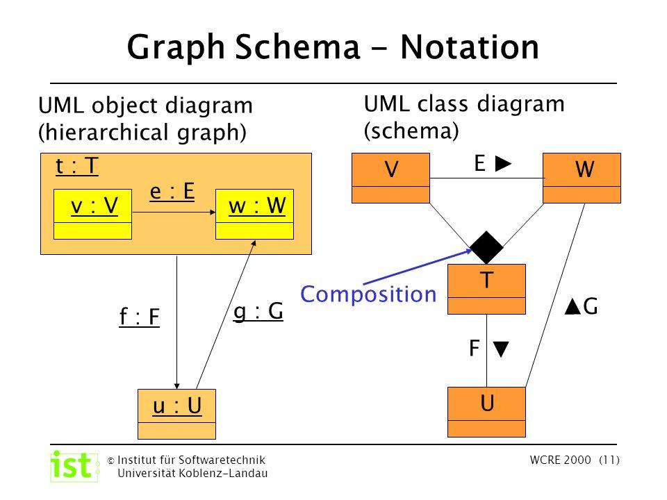 © Institut für Softwaretechnik Universität Koblenz-Landau WCRE 2000 (11) Graph Schema - Notation UML object diagram (hierarchical graph) u : U t : T f : F v : Vw : W e : E g : G UML class diagram (schema) VW E T U F G Composition