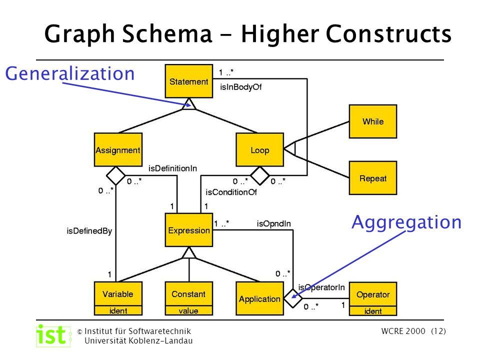 © Institut für Softwaretechnik Universität Koblenz-Landau WCRE 2000 (12) Graph Schema - Higher Constructs Generalization Aggregation