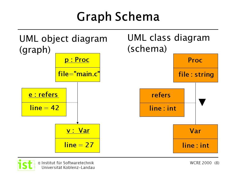 © Institut für Softwaretechnik Universität Koblenz-Landau WCRE 2000 (8) Graph Schema UML class diagram (schema) Var file : string line : int refers Proc v : Var file= main.c line = 27 line = 42 e : refers UML object diagram (graph) p : Proc