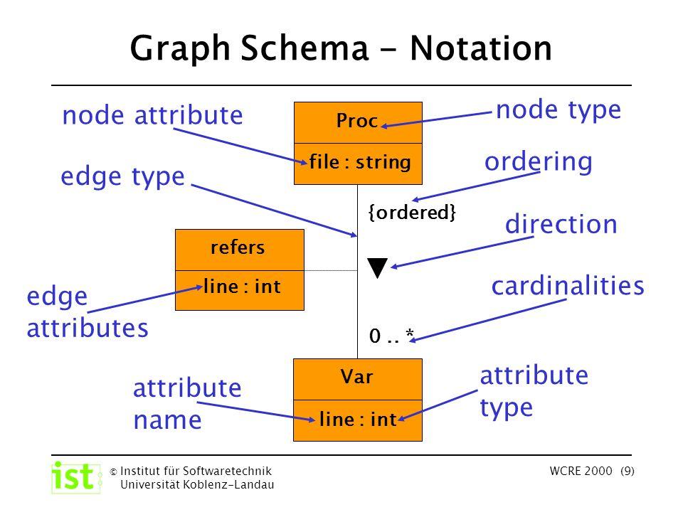 © Institut für Softwaretechnik Universität Koblenz-Landau WCRE 2000 (9) Graph Schema - Notation Var file : string line : int refers Proc edge type node type node attribute ordering {ordered} direction cardinalities 0..