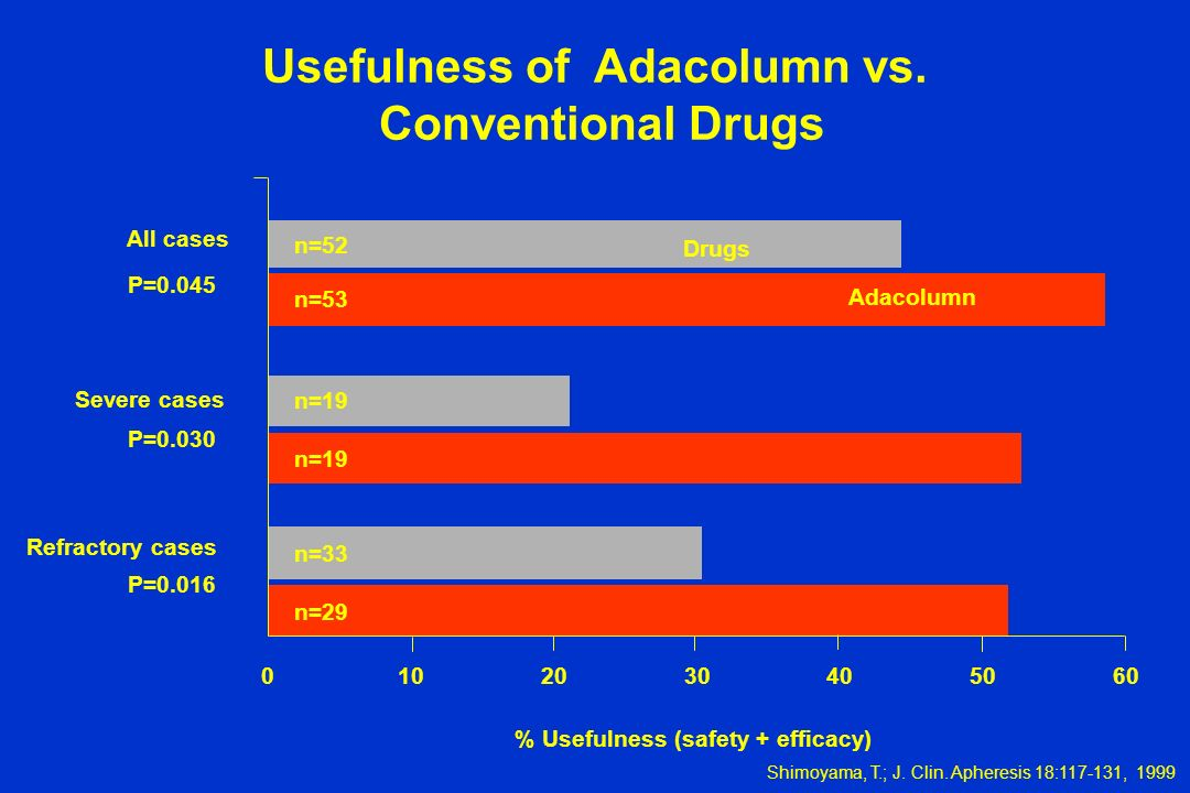 % Usefulness (safety + efficacy) 0102030405060 Refractory cases Severe cases All cases n=52 n=53 n=19 n=33 n=29 Drugs Adacolumn P=0.045 P=0.030 P=0.01
