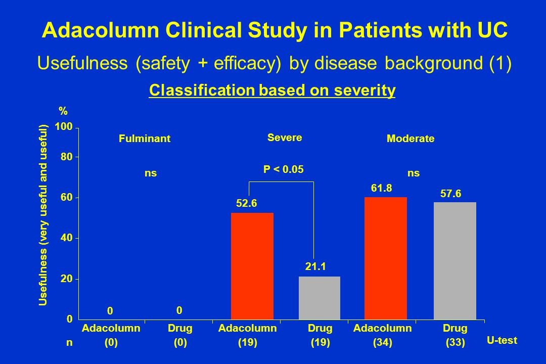 Usefulness (safety + efficacy) by disease background (1) Adacolumn Clinical Study in Patients with UC Classification based on severity 0 20 40 60 80 1