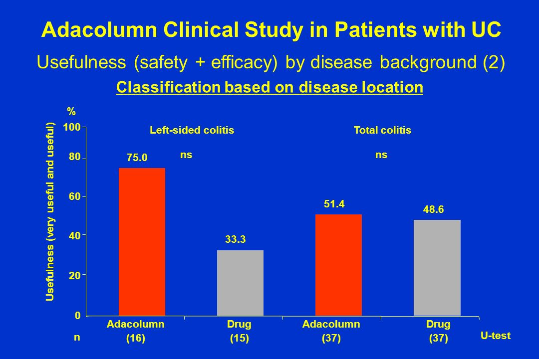 Classification based on disease location Adacolumn (16) Drug (15) Adacolumn (37) Drug (37) Left-sided colitisTotal colitis 75.0 33.3 51.4 48.6 Usefuln