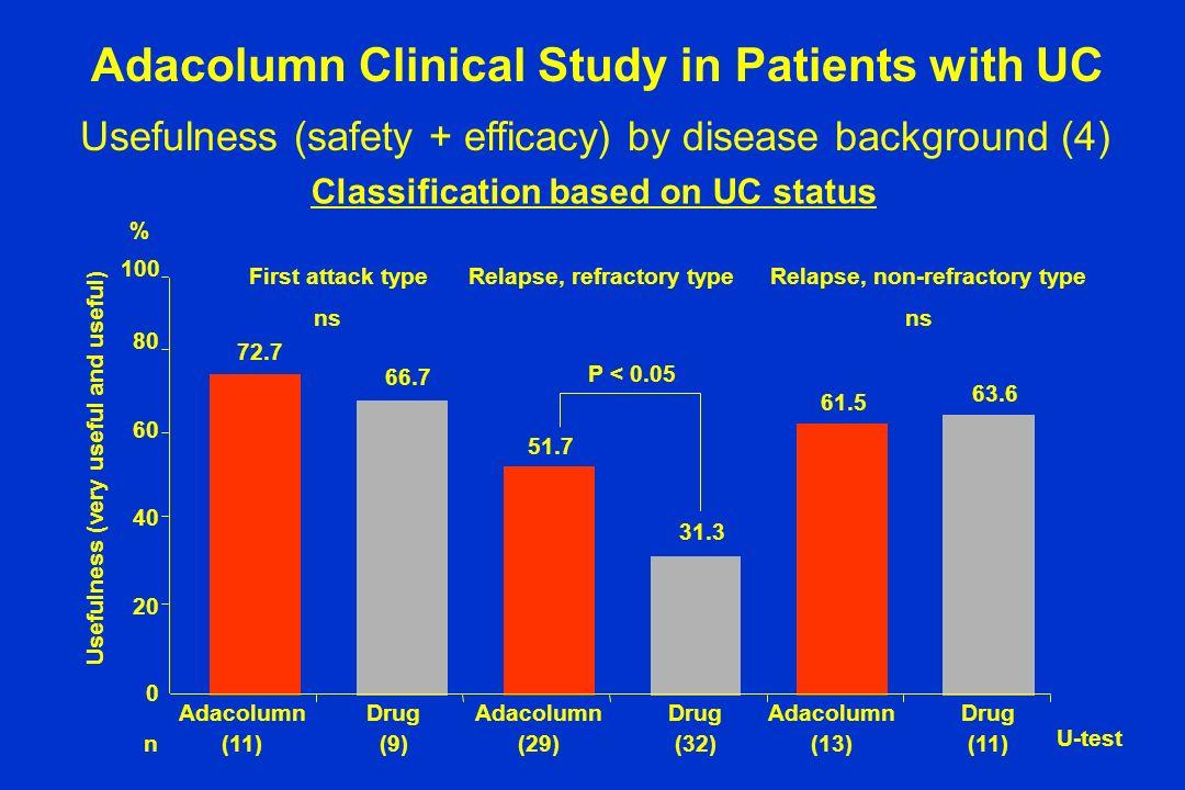Adacolumn (11) Drug (9) Adacolumn (29) Drug (32) Adacolumn (13) Drug (11) First attack typeRelapse, refractory typeRelapse, non-refractory type 72.7 6