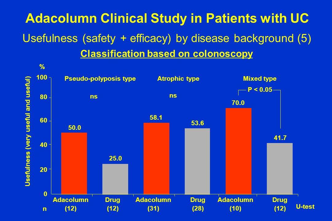 Adacolumn (12) Drug (12) Adacolumn (31) Drug (28) Adacolumn (10) Drug (12) Pseudo-polyposis typeAtrophic typeMixed type 50.0 25.0 58.1 53.6 70.0 41.7