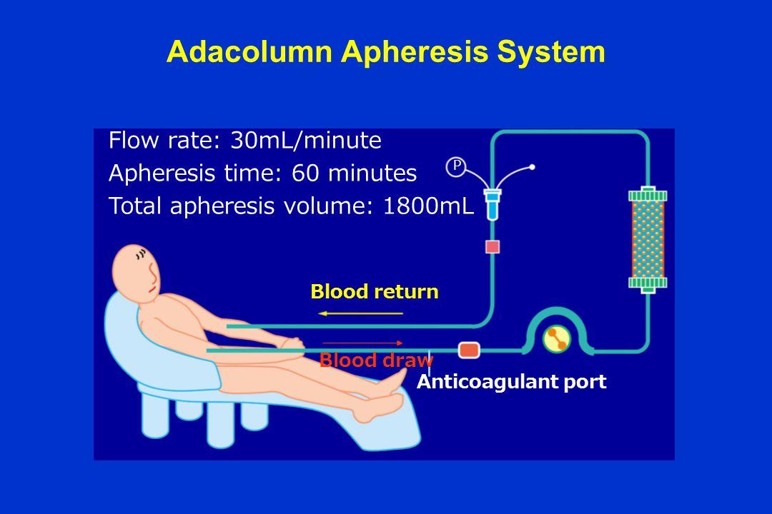 Adacolumn Apheresis System Adacolumn Vein Flow rate: 30mL/minute Apheresis time: 60 minutes Total apheresis volume: 1800mL P Anticoagulant port Blood