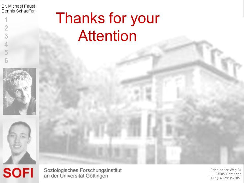 Thanks for your Attention Friedländer Weg 31 37085 Göttingen Tel.: (+49-551)522050 123456123456
