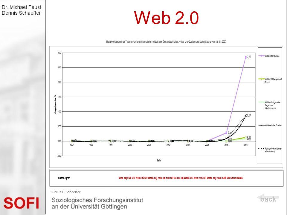 Web 2.0 back © 2007 D.Schaeffer